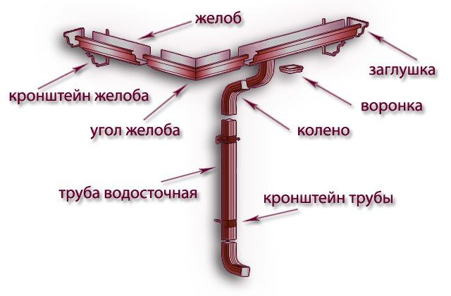 457181646_2_644x461_sistema-vodostokuvodostok-rainway-vd-30-grn-20-fotografii