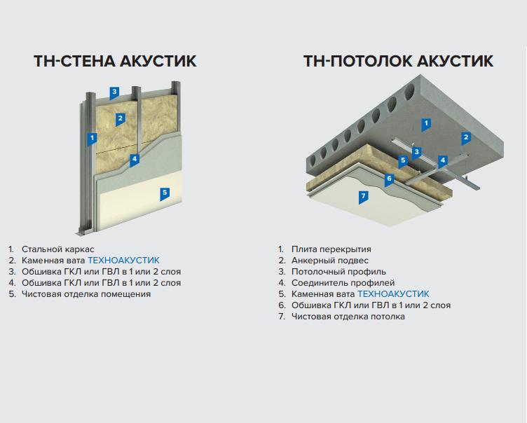sistemy-tehnonikol-vnutr-konstruktsii