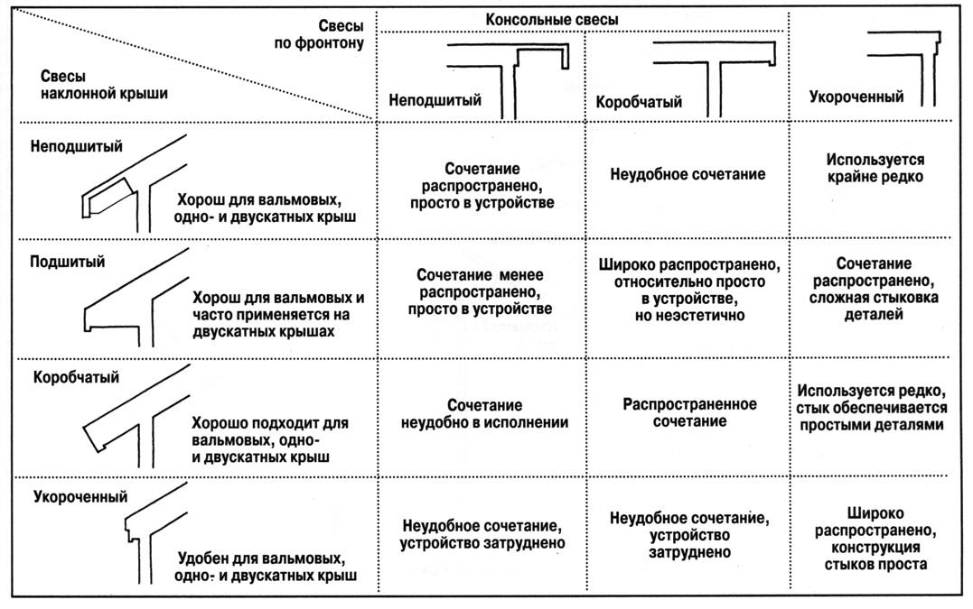 tipy-svesov-krysh