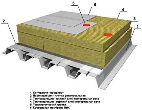 uteplenie-ploskoy-krovli-instruktsiya-po-ukladke-mineralnoy-vaty-i-penopolistirola (1)
