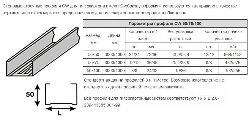 характеристики cw профиля